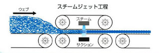 スチームジェット工程.jpg